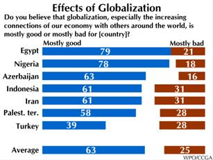 positive effects of globalization essays