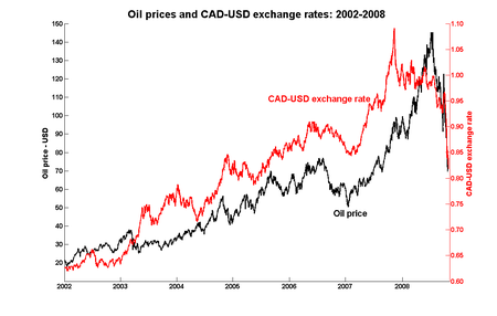 Loonie and oil