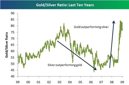 Gold _ Silver Bespoke