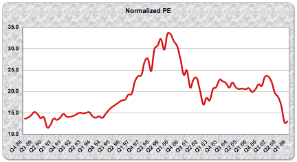 Normalized PE 08 Q4