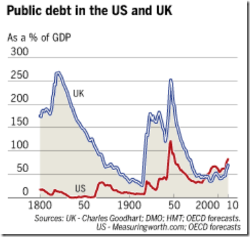 Us uk debt gdp