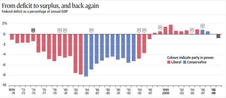 Canada deficits