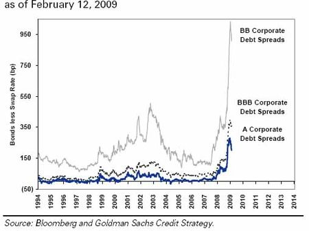 Credit spreads 09 02