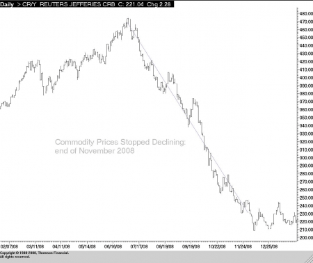 Commodity prices 09 02
