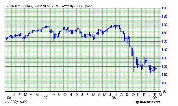 Euro yen 09 02
