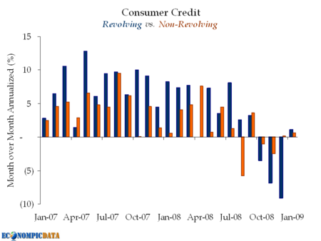 Consumercredit