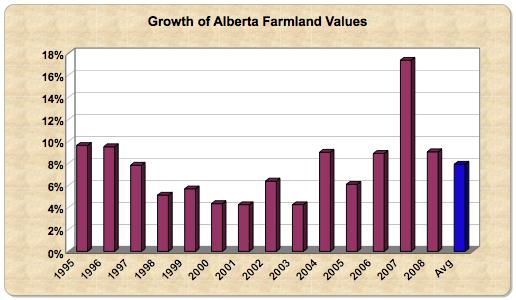 Alberta farms 08