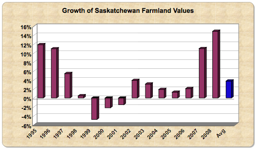 Saskatchewan farms 08