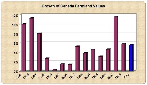 Canada farms 08
