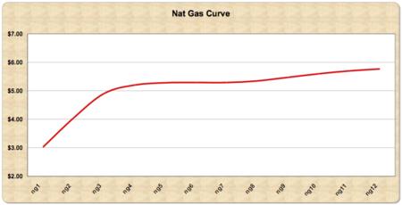Nat gas string 09 08