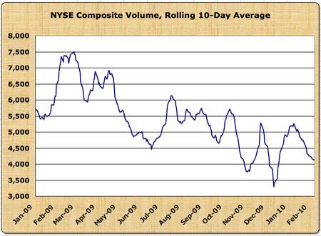 NYSE Volume 09-10