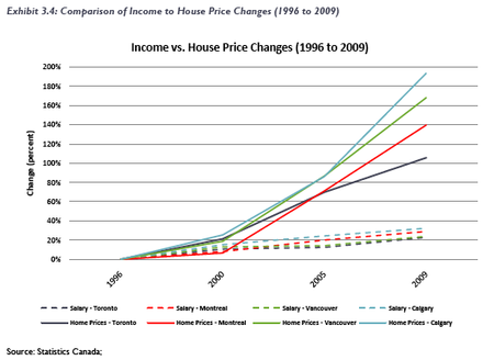 Canada Income and Home Prices