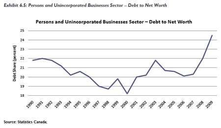 Canada debt to net worth