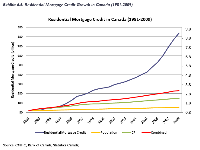 Canada residential mortgage credit