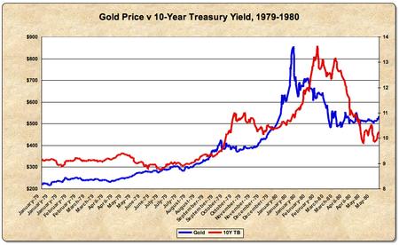 Gold & 10Y 79-80
