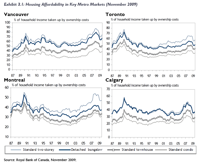 Canada Housing Affordability 09 11