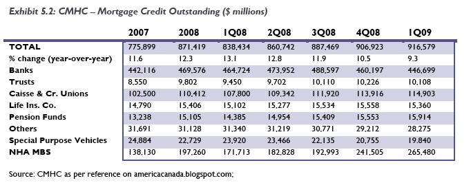 CMHC loans