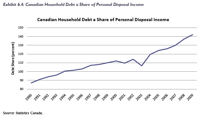 Canada debt to disposable income