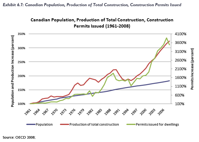 Canada residential construction