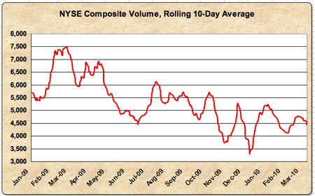 NYSE Composite Volume 10 04 06