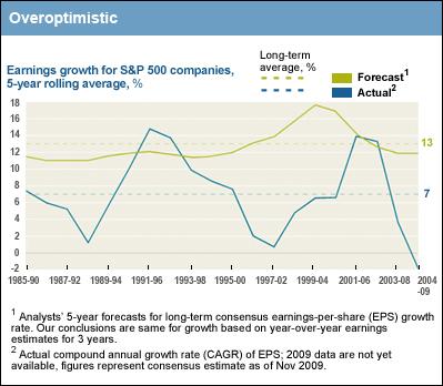 Analysts overoptimistic