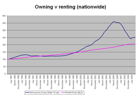 Nationwide-home-prices1