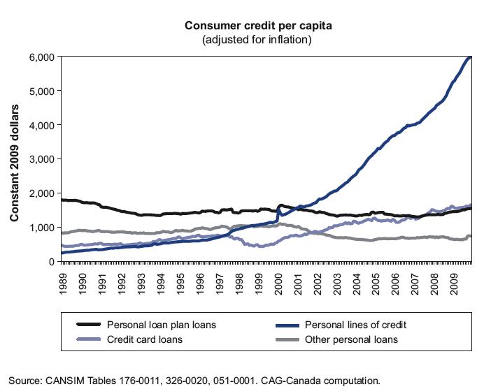 Canada Consumer Credit