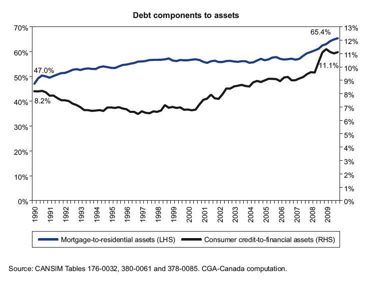 Canada Debt to assets