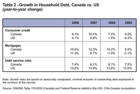 Canada v US debt 06-09