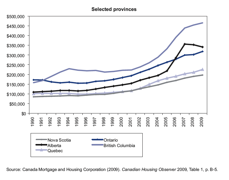 Provincial home prices 90-10