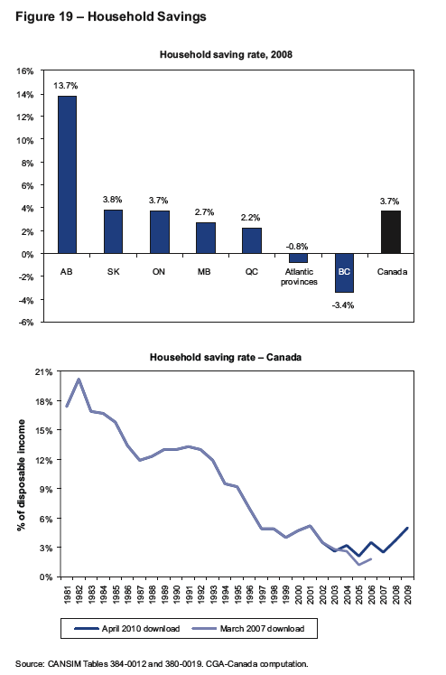 Canada savings rate