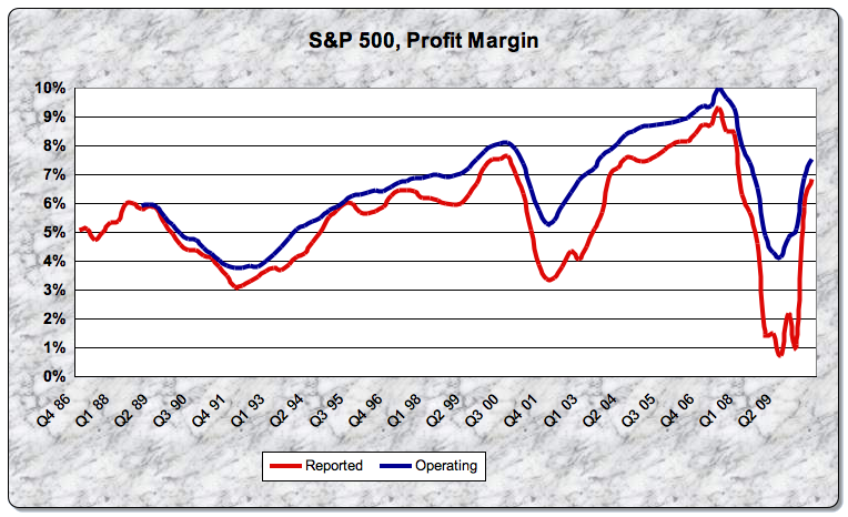 SP500 Profit Margin 10 Q2