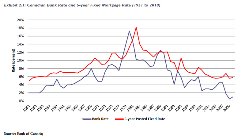 Canada Housing Mortgage Rates 10 08