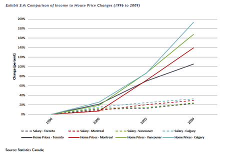 Canada Housing Home Prices to Income 10 08