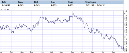 10 Yr UST rate 10 08 30