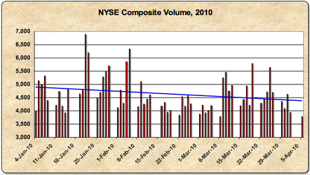 NYSE Composite Volume 2010 04 05
