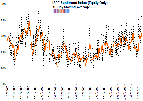 ISE sentiment call buying spike Apr 2010