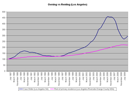 Toro's Running of the Bulls Market Blog: Real Estate