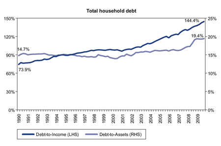 Canada Household Debt to GDP