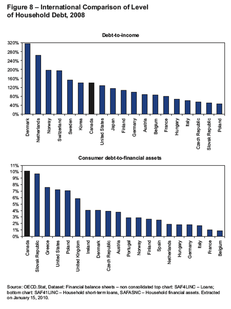 OECD debt to income