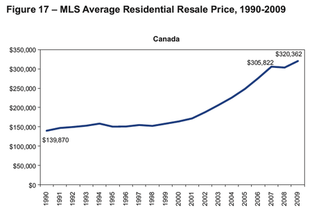 Canada home prices 90-10