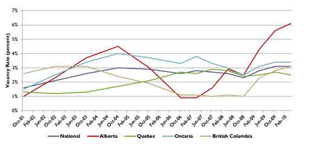 Canada Apt Vacancy Rates 10 08