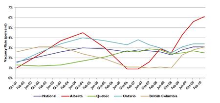 Canada Apt Vacancy Rates 10 08