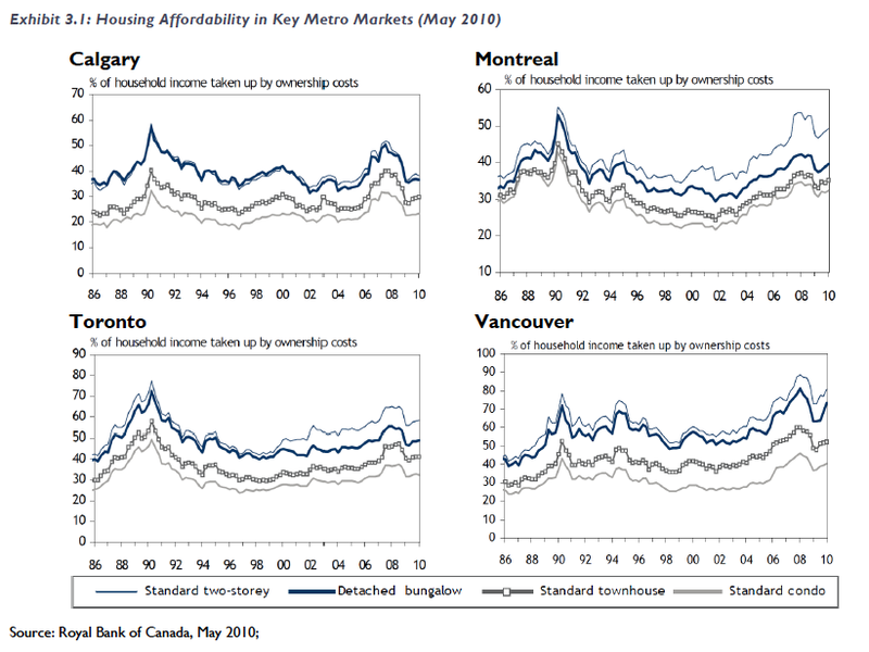 Canada Housing Affordability 10 08