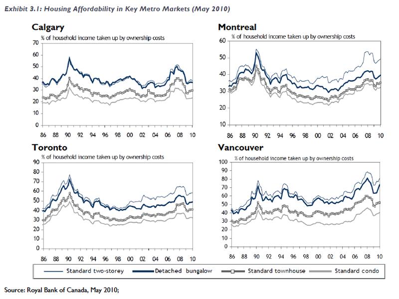 Canada Housing Affordability 10 08
