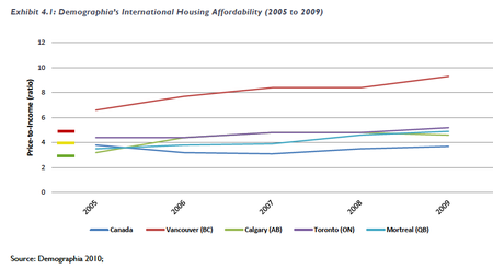 Canada Housing Home Prices to Income 10 08 2