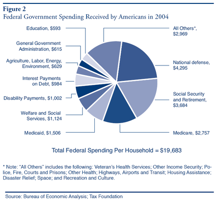 an examination of government spending and budgeting in the united states Federal government information technology (it) budget in the united states from 2015 to 2019, by department (in million us dollars) us president's federal government it budget 2015-2019, by.