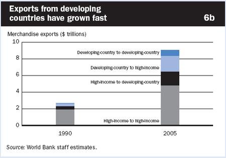 Exports_emerging_mkts