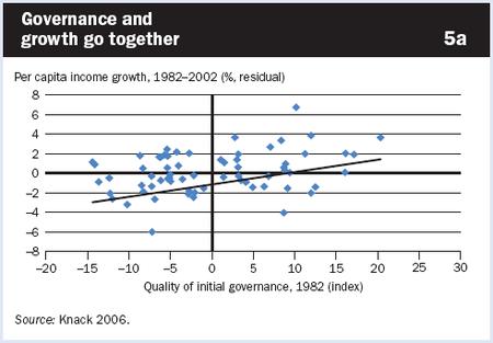 Governance_growth