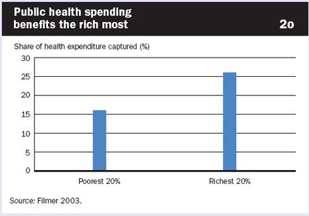 Health_inequality_public